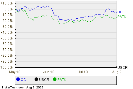 OC,USCR,PATK Relative Performance Chart