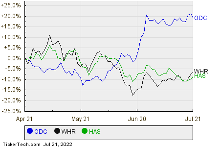 ODC,WHR,HAS Relative Performance Chart