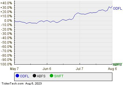 ODFL,ABFS,SWFT Relative Performance Chart