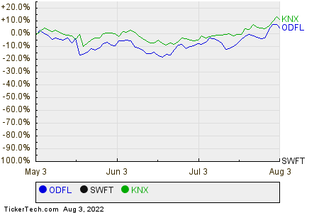 ODFL,SWFT,KNX Relative Performance Chart