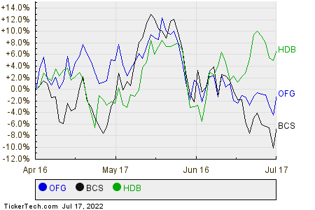 OFG,BCS,HDB Relative Performance Chart