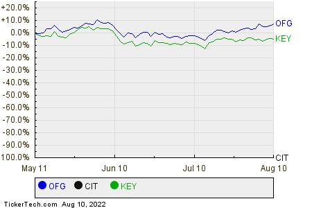 OFG,CIT,KEY Relative Performance Chart