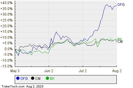 OFG,CM,BK Relative Performance Chart
