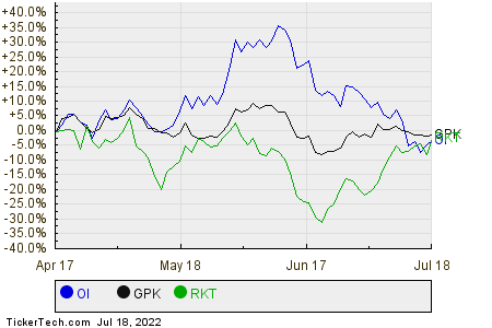 OI,GPK,RKT Relative Performance Chart