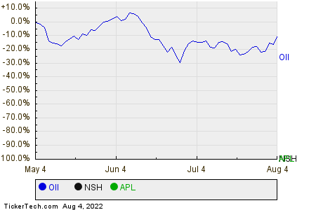 OII,NSH,APL Relative Performance Chart