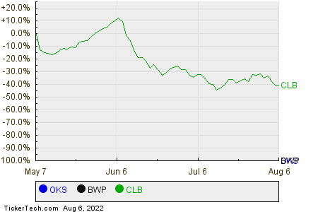 OKS,BWP,CLB Relative Performance Chart