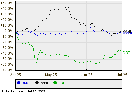 OMCL,PANL,DBD Relative Performance Chart
