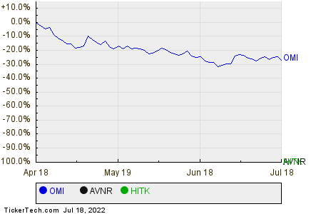 OMI,AVNR,HITK Relative Performance Chart