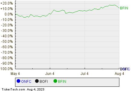 ONFC,BOFI,BFIN Relative Performance Chart