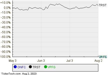 ONFC,TRST,VPFG Relative Performance Chart