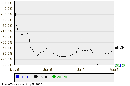 OPTR,ENDP,WCRX Relative Performance Chart