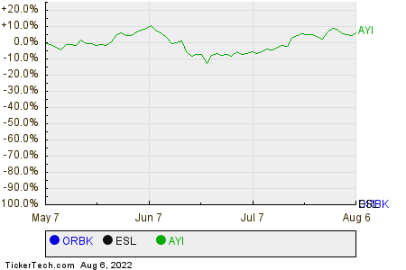 ORBK,ESL,AYI Relative Performance Chart