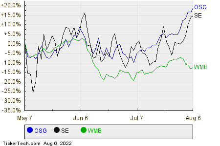 OSG,SE,WMB Relative Performance Chart