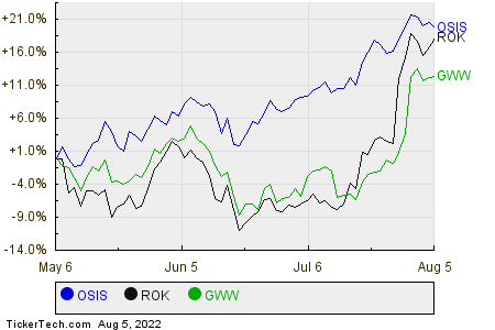OSIS,ROK,GWW Relative Performance Chart