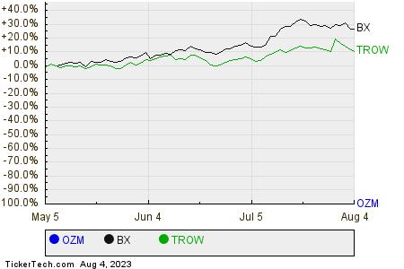 OZM,BX,TROW Relative Performance Chart