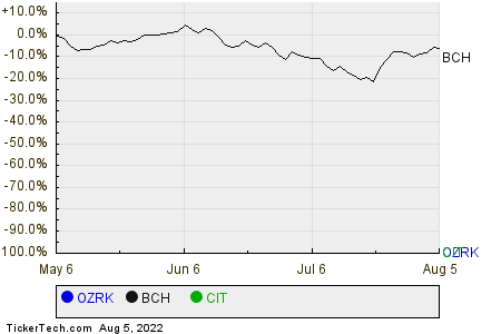OZRK,BCH,CIT Relative Performance Chart