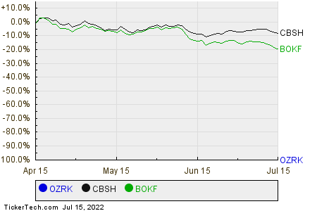 OZRK,CBSH,BOKF Relative Performance Chart