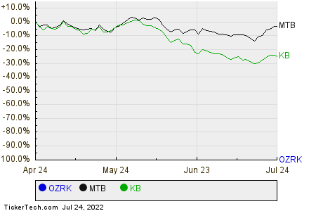 OZRK,MTB,KB Relative Performance Chart
