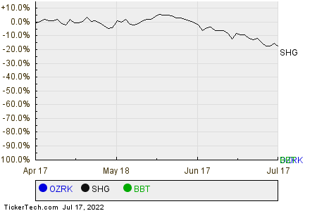 OZRK,SHG,BBT Relative Performance Chart