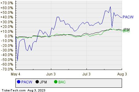 PACW,JPM,BAC Relative Performance Chart
