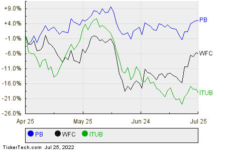 PB,WFC,ITUB Relative Performance Chart