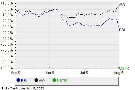 PBI,AVY,USTR Relative Performance Chart