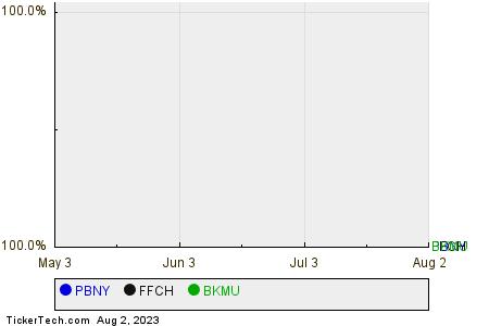 PBNY,FFCH,BKMU Relative Performance Chart