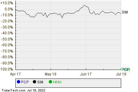 PCP,SIM,HNH Relative Performance Chart