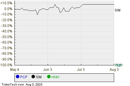 PCP,SIM,HNH Relative Performance Chart