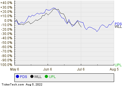 PDS,WLL,UPL Relative Performance Chart