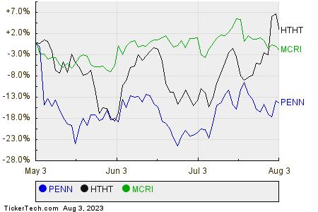 PENN,HTHT,MCRI Relative Performance Chart