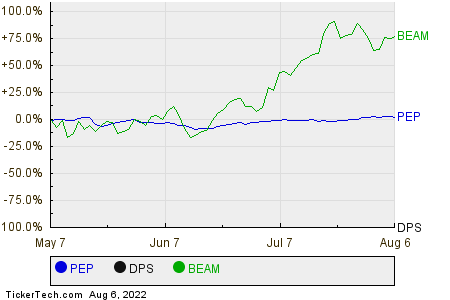 PEP,DPS,BEAM Relative Performance Chart