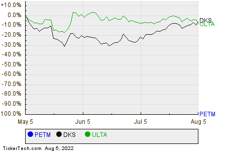 PETM,DKS,ULTA Relative Performance Chart