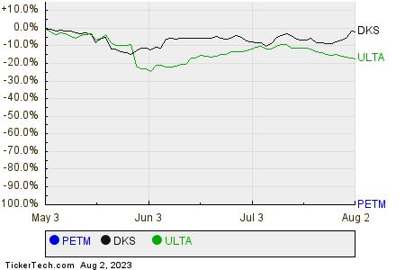 PETM,DKS,ULTA Relative Performance Chart