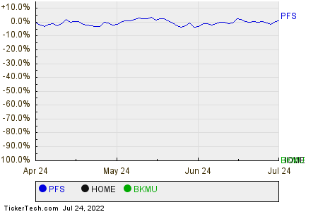 PFS,HOME,BKMU Relative Performance Chart