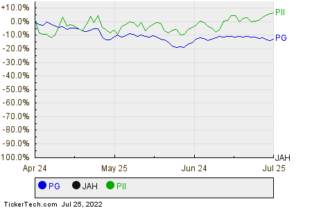 PG,JAH,PII Relative Performance Chart