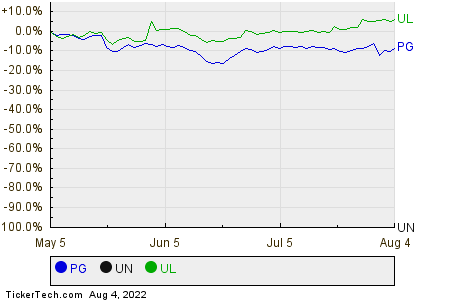 PG,UN,UL Relative Performance Chart