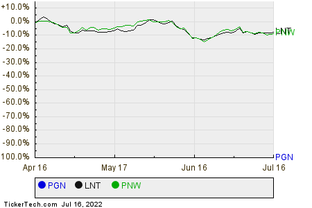 PGN,LNT,PNW Relative Performance Chart
