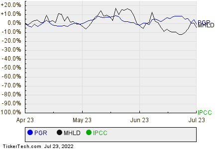 PGR,MHLD,IPCC Relative Performance Chart