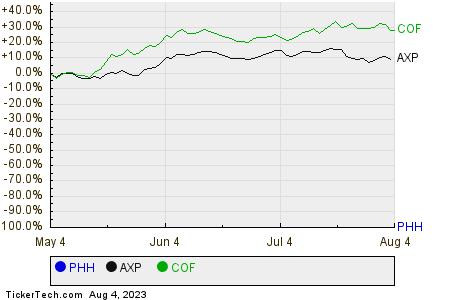 PHH,AXP,COF Relative Performance Chart