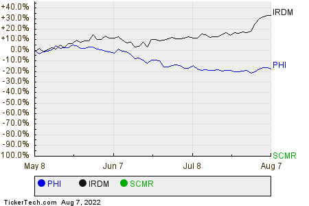 PHI,IRDM,SCMR Relative Performance Chart