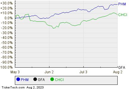 PHM,GFA,CHCI Relative Performance Chart