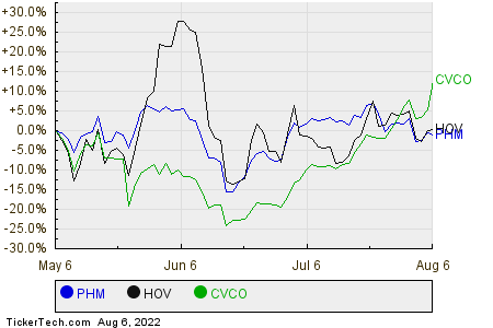 PHM,HOV,CVCO Relative Performance Chart