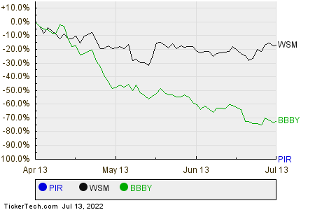 PIR,WSM,BBBY Relative Performance Chart