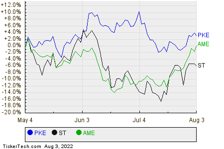PKE,ST,AME Relative Performance Chart