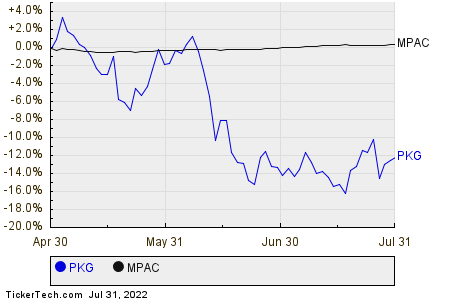 PKG,MPAC Relative Performance Chart