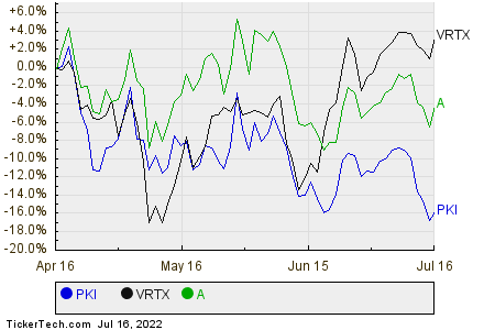PKI,VRTX,A Relative Performance Chart