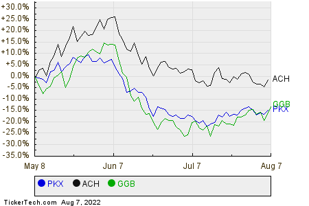 PKX,ACH,GGB Relative Performance Chart
