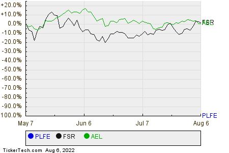 PLFE,FSR,AEL Relative Performance Chart