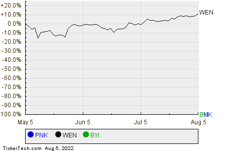 PNK,WEN,BYI Relative Performance Chart